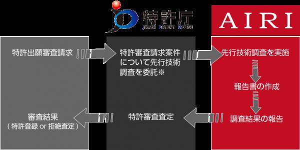 先行技術調査プロセス
