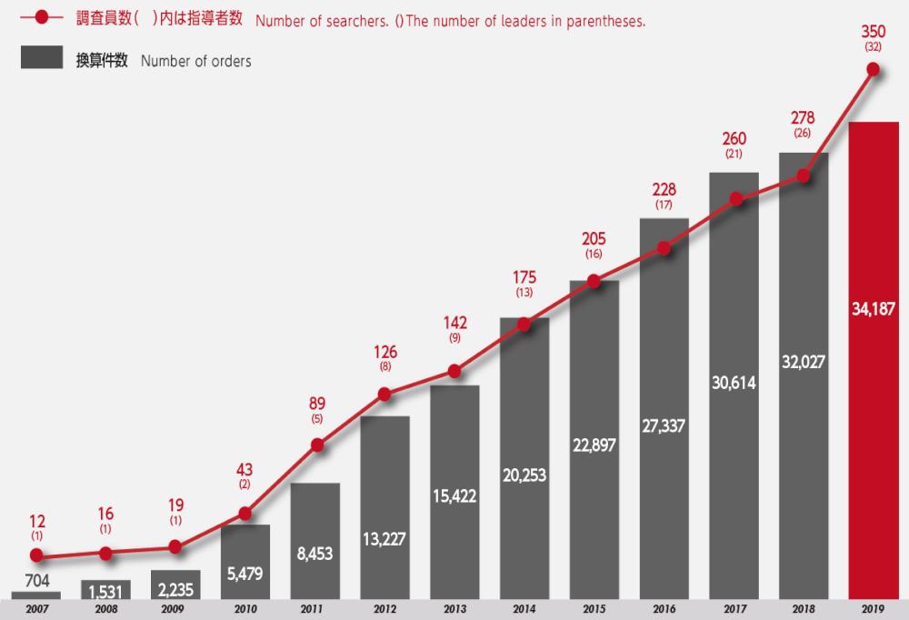 特許調査員数、先行技術文献調査受注案件数拡大の推移