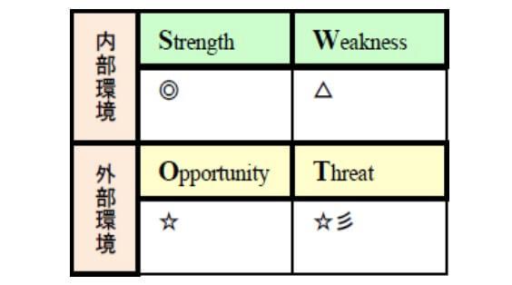 Position分析/SWOT分析